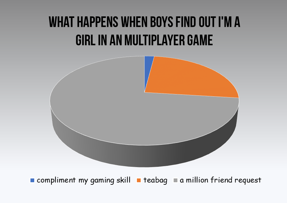 Girls in multiplayer games
